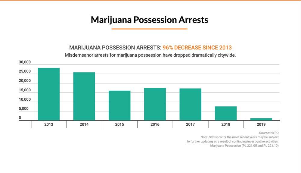 NYPD Marijuana Possession Arrest Chart